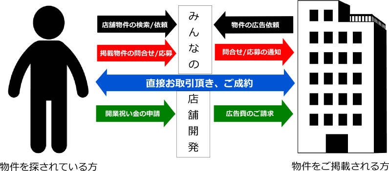 ad info
